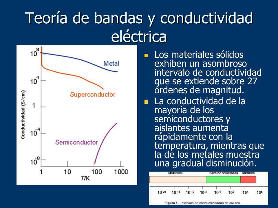 Los materiales sólidos exhiben un asombroso intervalo de conductividad que se extiende sobre 27 órdenes de magnitud. La conductividad de la mayoría de