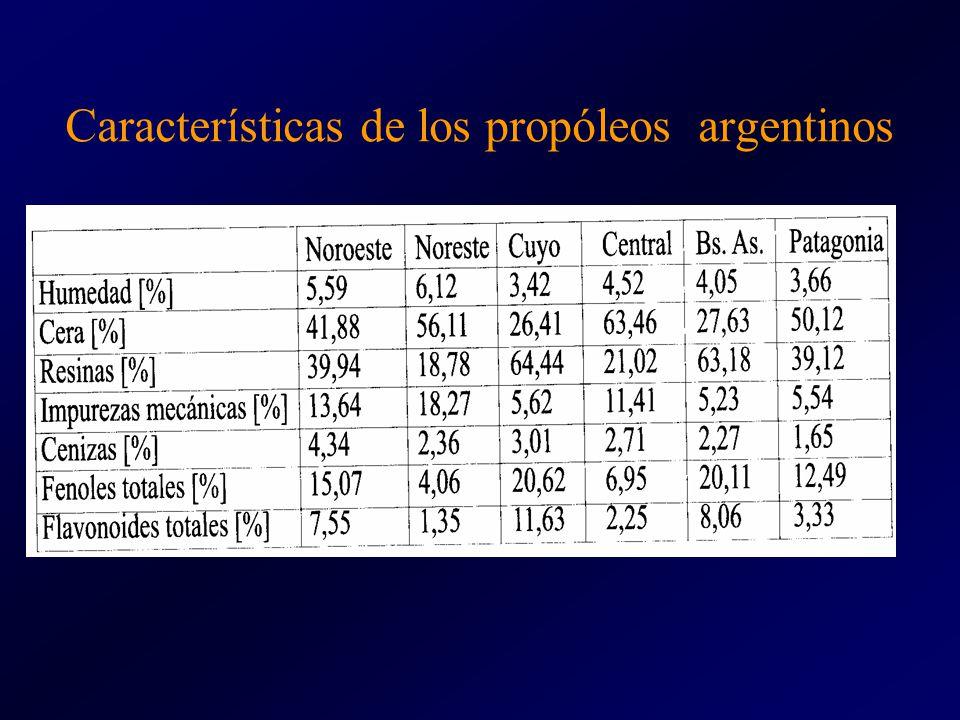 Características de los propóleos argentinos