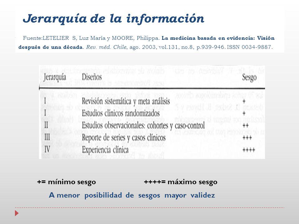 Jerarquía de la información Fuente:LETELIER S, Luz María y MOORE, Philippa. La medicina basada en evidencia: Visión después de una década. Rev. méd. C