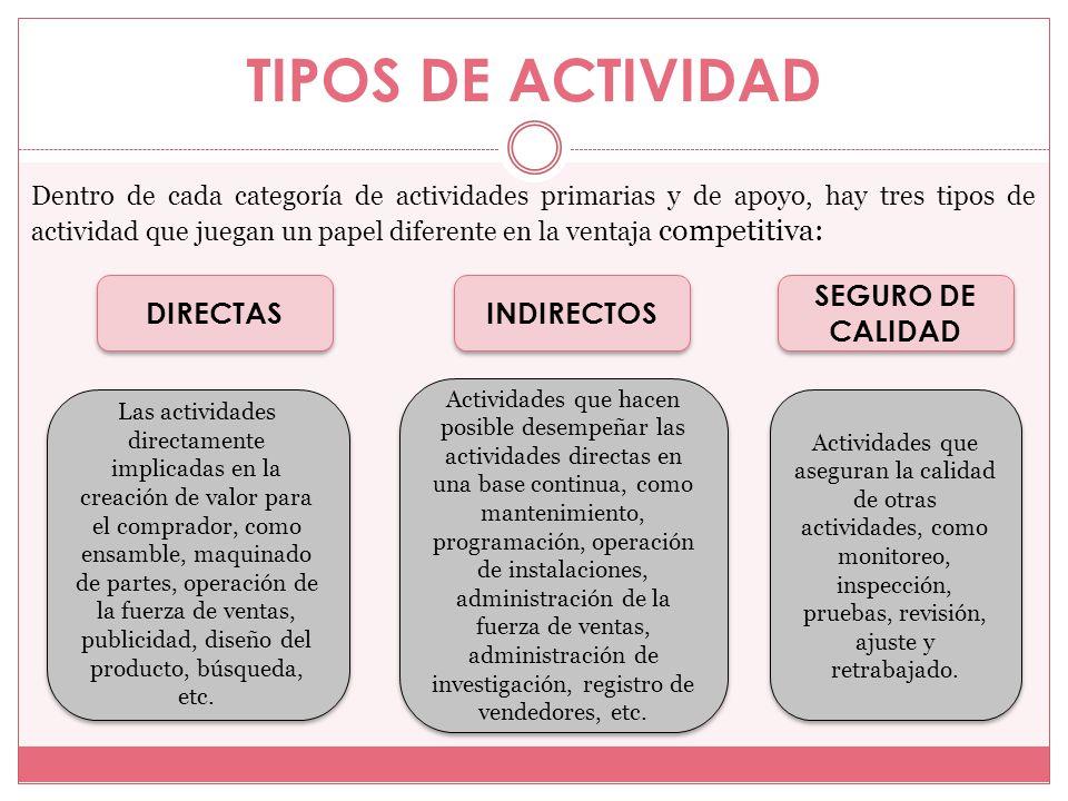 TIPOS DE ACTIVIDAD Dentro de cada categoría de actividades primarias y de apoyo, hay tres tipos de actividad que juegan un papel diferente en la venta