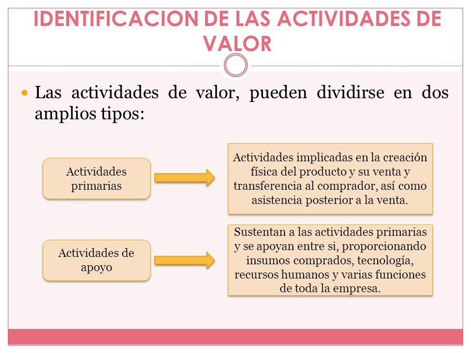 IDENTIFICACION DE LAS ACTIVIDADES DE VALOR Las actividades de valor, pueden dividirse en dos amplios tipos: Actividades primarias Actividades de apoyo