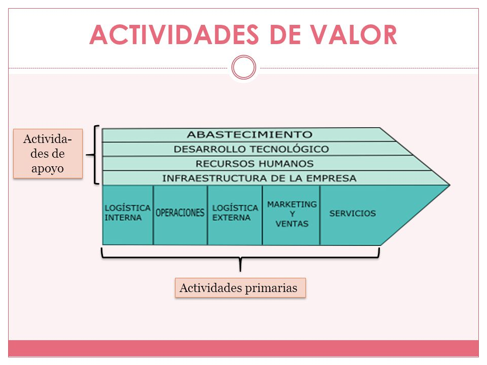 ACTIVIDADES DE VALOR Actividades primarias Activida- des de apoyo