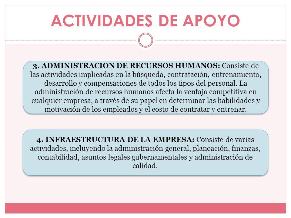 ACTIVIDADES DE APOYO 3. ADMINISTRACION DE RECURSOS HUMANOS: Consiste de las actividades implicadas en la búsqueda, contratación, entrenamiento, desarr