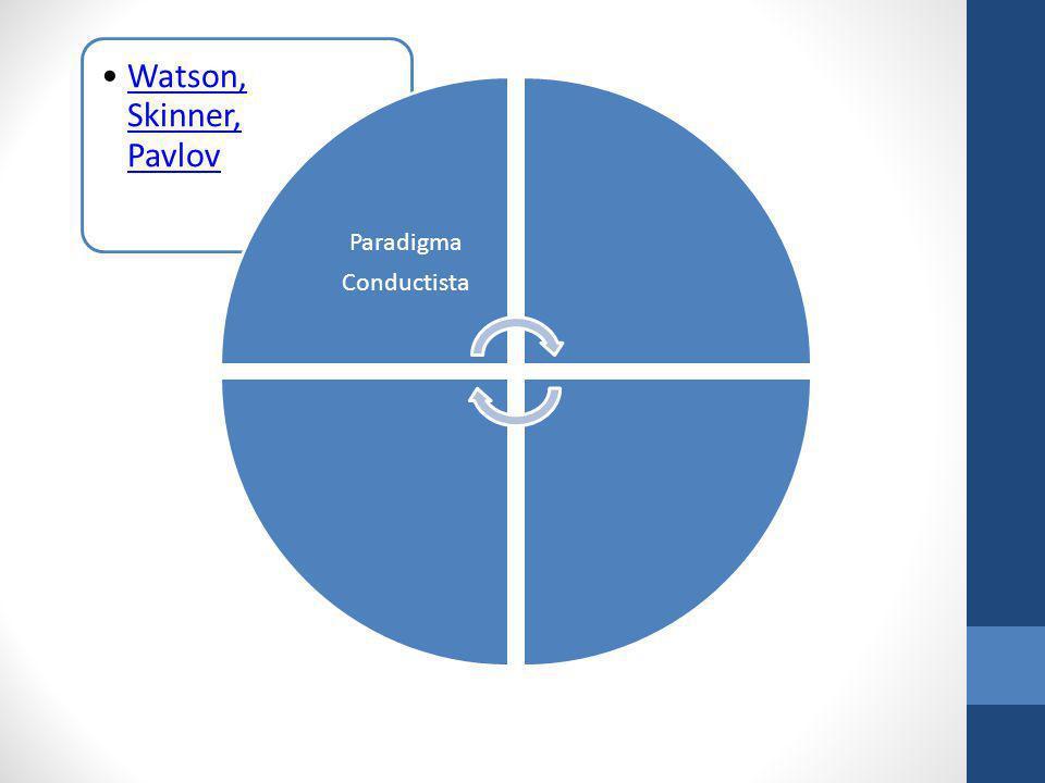 Watson, Skinner, PavlovWatson, Skinner, Pavlov Paradigma Conductista