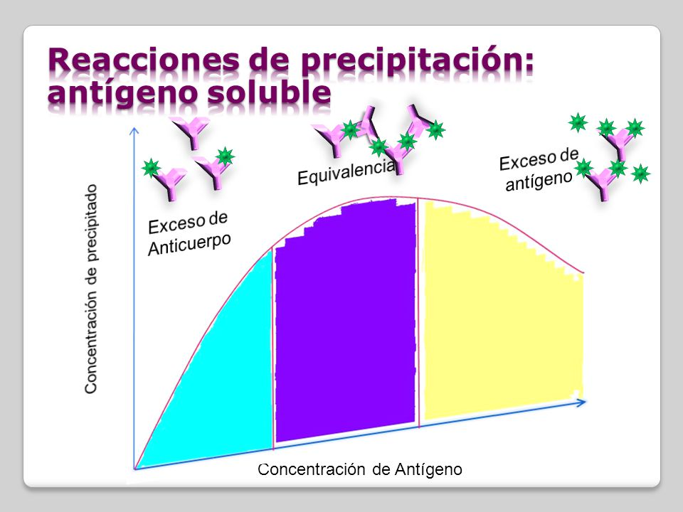Concentración de Ag