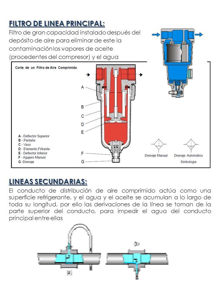 FILTRO DE LINEA PRINCIPAL: Filtro de gran capacidad instalado después del depósito de aire para eliminar de este la contaminación los vapores de aceit