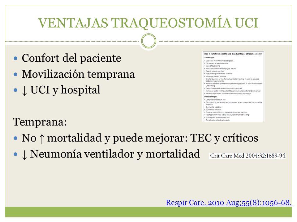 VENTAJAS TRAQUEOSTOMÍA UCI Confort del paciente Movilización temprana UCI y hospital Temprana: No mortalidad y puede mejorar: TEC y críticos Neumonía