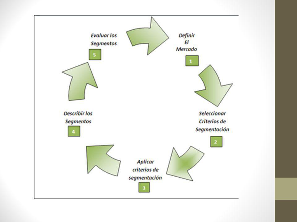Bases para la segmentación La siguiente figura muestra una clasificación de las características utilizadas para segmentar a los compradores de bienes de consumo en cuatro tipos.