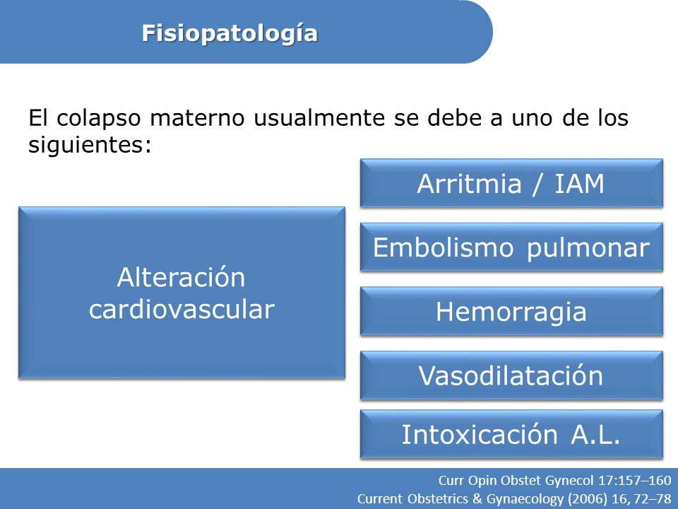 Fisiopatología Curr Opin Obstet Gynecol 17:157–160 Current Obstetrics & Gynaecology (2006) 16, 72–78 El colapso materno usualmente se debe a uno de lo