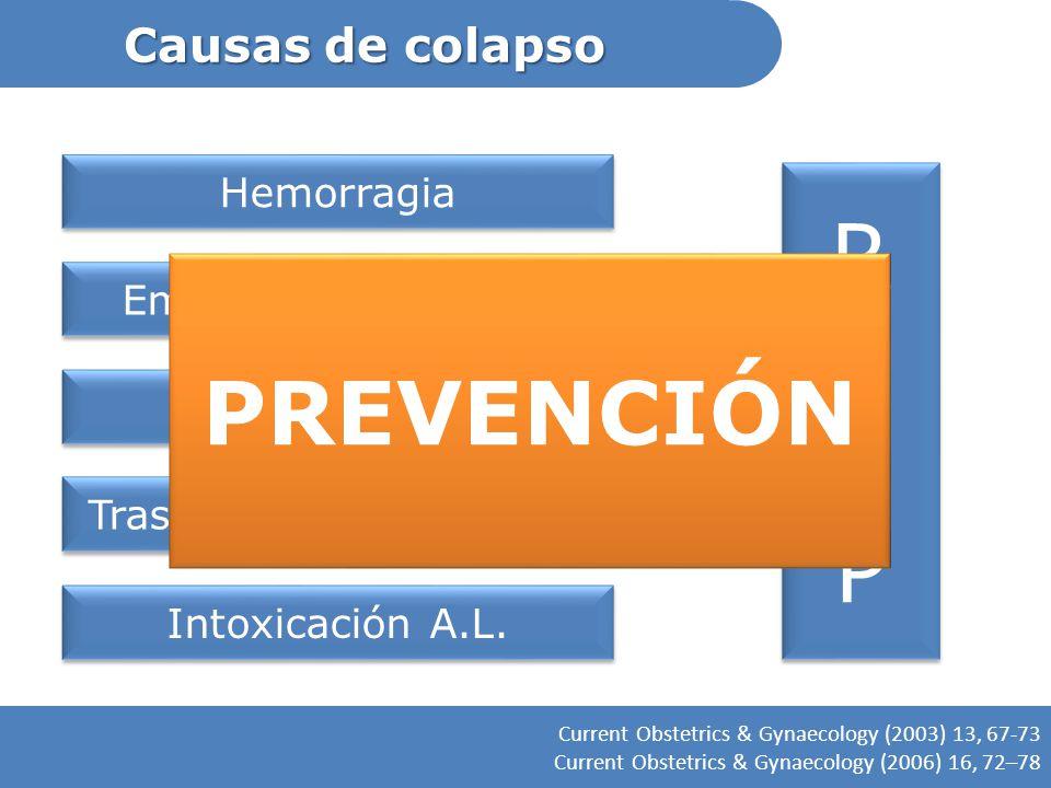 Causas de colapso Current Obstetrics & Gynaecology (2003) 13, 67-73 Current Obstetrics & Gynaecology (2006) 16, 72–78 Hemorragia Embolismo pulmonar Ca