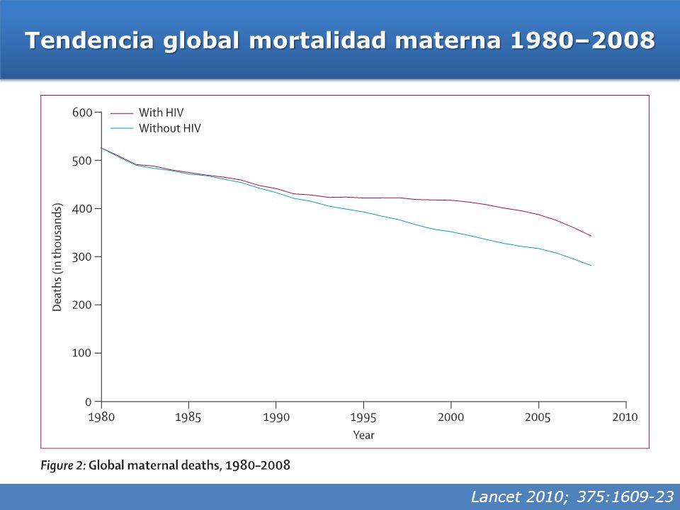 Lancet 2010; 375:1609-23 Tendencia global mortalidad materna 1980–2008