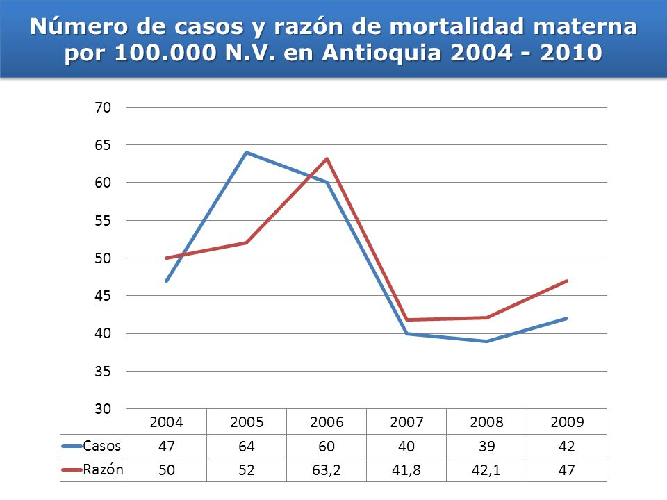 Número de casos y razón de mortalidad materna por 100.000 N.V. en Antioquia 2004 - 2010