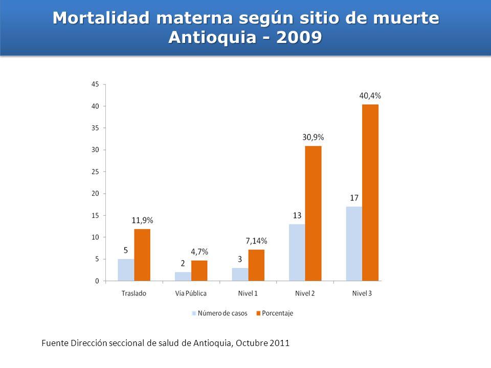 Mortalidad materna según sitio de muerte Antioquia - 2009 Mortalidad materna según sitio de muerte Antioquia - 2009 Fuente Dirección seccional de salu