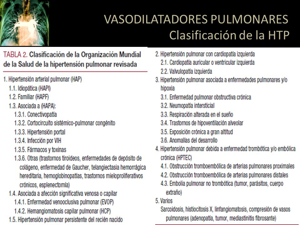 VASODILATADORES PULMONARES Clasificación de la HTP