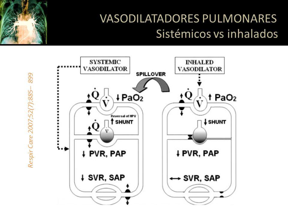 Relajación del músculo liso al inhibir la entrada de calcio Primera línea de tratamiento par a pacientes con compromiso funcional moderado Pueden sostener la vasodilatación por largos períodos Diltiazem y nifedipino Dosis limitada por los efectos secundarios VASODILATADORES PULMONARES Antagonistas del calcio Respir Care 2007;52(7):885– 899
