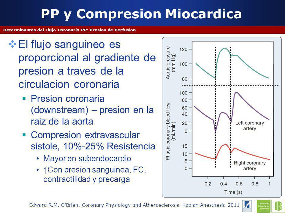 PP y Compresion Miocardica Determinantes del Flujo Coronario PP: Presion de Perfusion El flujo sanguineo es proporcional al gradiente de presion a traves de la circulacion coronaria Presion coronaria (downstream) – presion en la raiz de la aorta Compresion extravascular sistole, 10%-25% Resistencia Mayor en subendocardio Con presion sanguinea, FC, contractilidad y precarga Edward R.M.