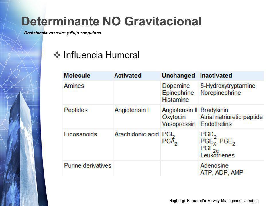 Determinante NO Gravitacional Influencia Humoral Hagberg: Benumof s Airway Management, 2nd ed Resistencia vascular y flujo sanguineo