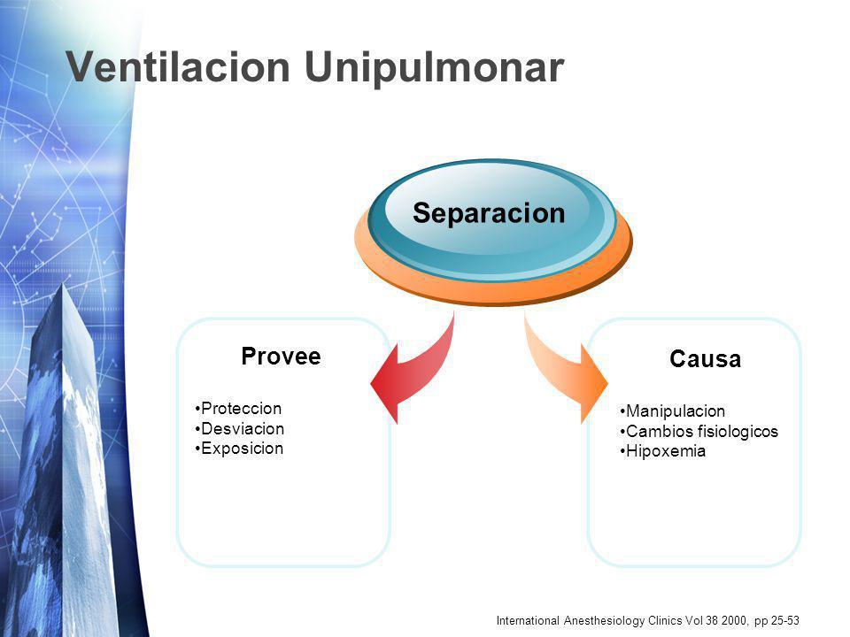 International Anesthesiology Clinics Vol 38 2000, pp 25-53 Ventilacion Unipulmonar Provee Proteccion Desviacion Exposicion Separacion Causa Manipulaci