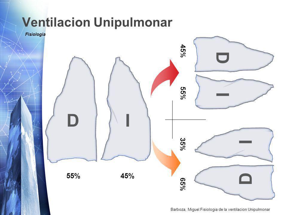 Ventilacion Unipulmonar DI 55% 45% DI 45% 55% DI 35% 65% Fisiologia Barboza, Miguel Fisiologia de la ventilacion Unipulmonar