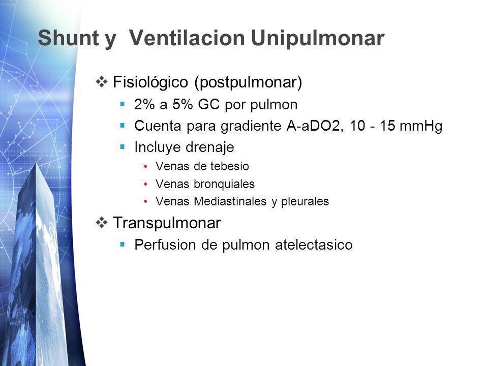 Shunt y Ventilacion Unipulmonar Fisiológico (postpulmonar) 2% a 5% GC por pulmon Cuenta para gradiente A-aDO2, 10 - 15 mmHg Incluye drenaje Venas de tebesio Venas bronquiales Venas Mediastinales y pleurales Transpulmonar Perfusion de pulmon atelectasico