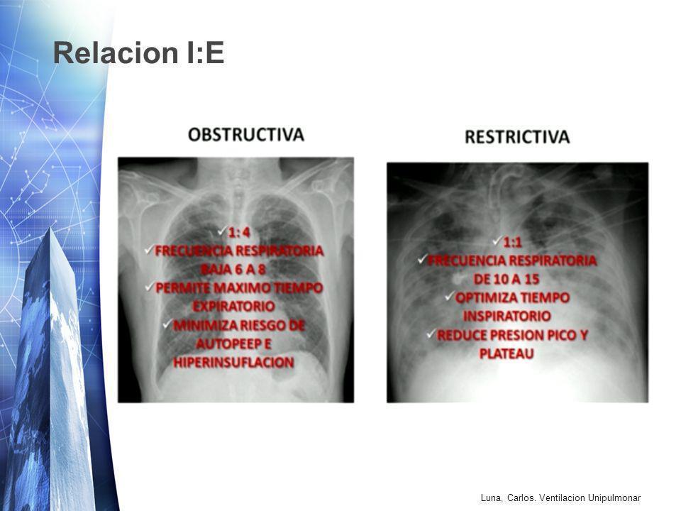 Relacion I:E Luna, Carlos. Ventilacion Unipulmonar