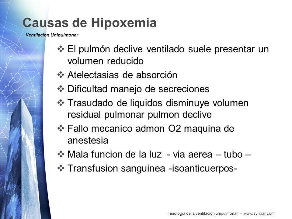 Causas de Hipoxemia Fisiologia de la ventilacion unipulmonar - www.svnpar.com El pulmón declive ventilado suele presentar un volumen reducido Atelecta