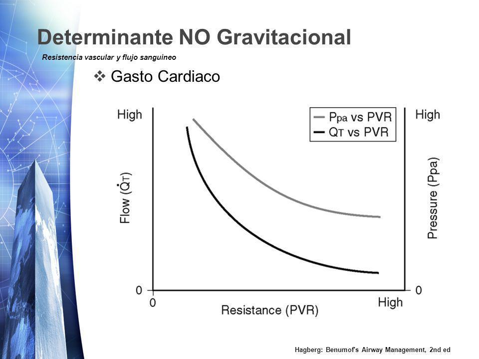 Determinante NO Gravitacional Volumen Pulmonar Hagberg: Benumof s Airway Management, 2nd ed Resistencia vascular y flujo sanguineo