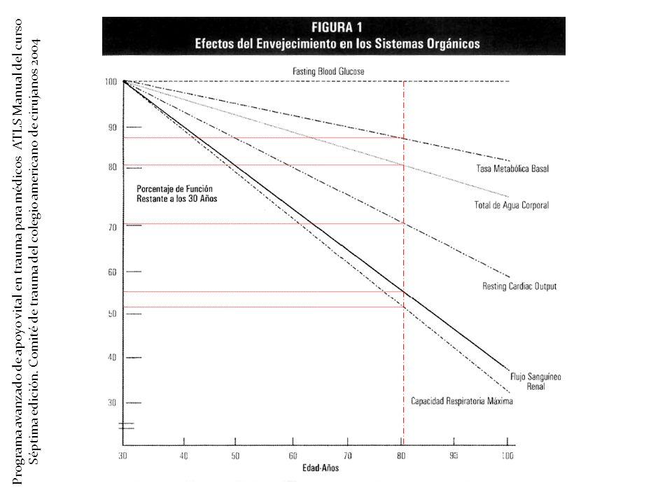 Programa avanzado de apoyo vital en trauma para médicos ATLS Manual del curso Séptima edición.