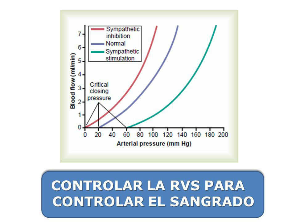 Simpatectomía Dilat venosa RV GC PA.Desventajas: – Impredecible.