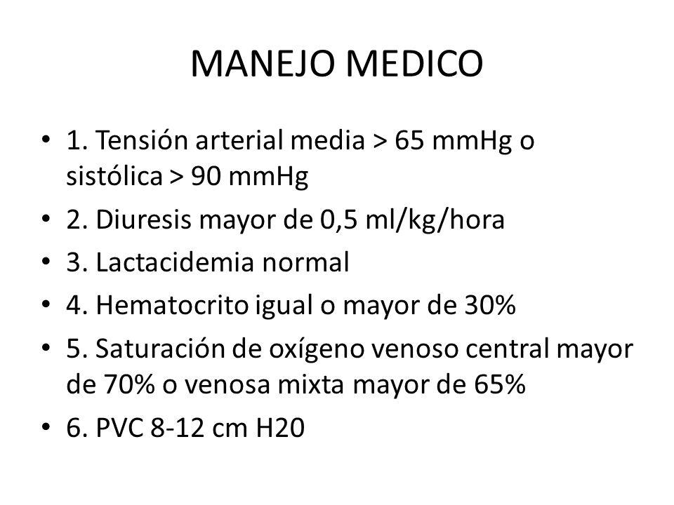 MANEJO MEDICO 1. Tensión arterial media > 65 mmHg o sistólica > 90 mmHg 2. Diuresis mayor de 0,5 ml/kg/hora 3. Lactacidemia normal 4. Hematocrito igua