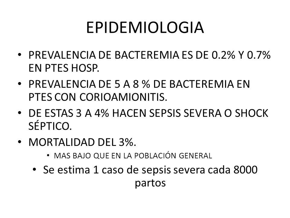 EPIDEMIOLOGIA PREVALENCIA DE BACTEREMIA ES DE 0.2% Y 0.7% EN PTES HOSP. PREVALENCIA DE 5 A 8 % DE BACTEREMIA EN PTES CON CORIOAMIONITIS. DE ESTAS 3 A