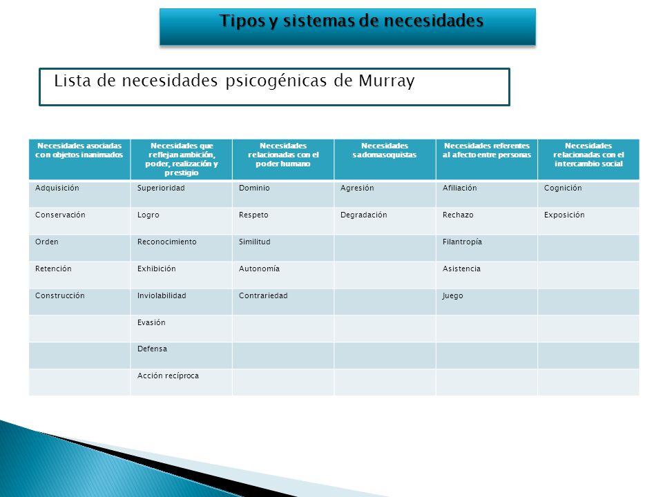 Tipos y sistemas de necesidades Lista de necesidades psicogénicas de Murray Necesidades asociadas con objetos inanimados Necesidades que reflejan ambi