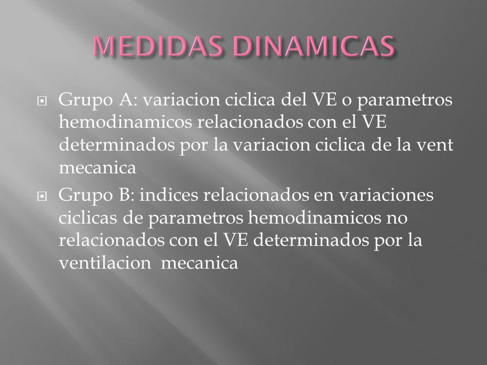 Grupo A: variacion ciclica del VE o parametros hemodinamicos relacionados con el VE determinados por la variacion ciclica de la vent mecanica Grupo B: