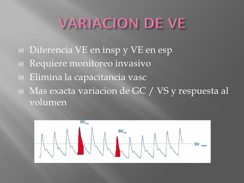 Diferencia VE en insp y VE en esp Requiere monitoreo invasivo Elimina la capacitancia vasc Mas exacta variacion de GC / VS y respuesta al volumen