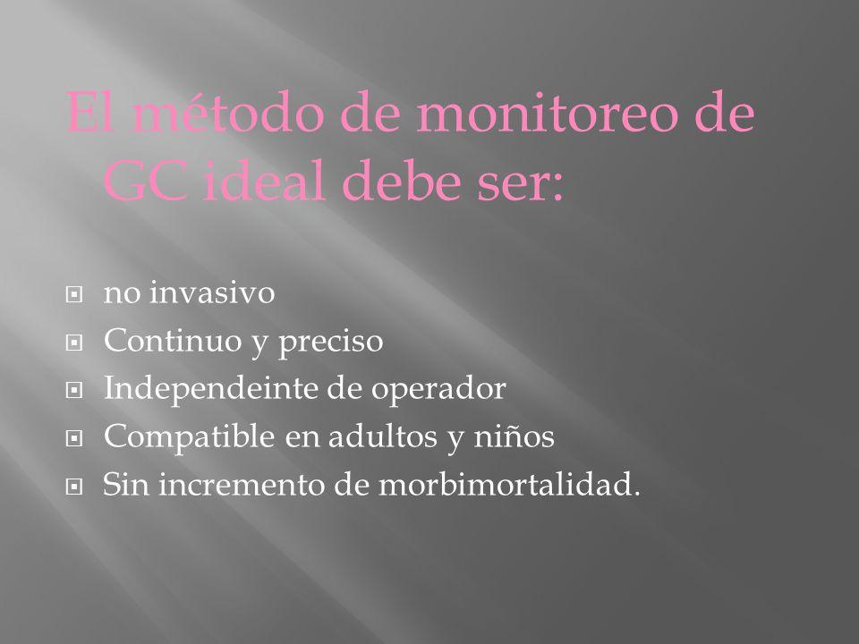El método de monitoreo de GC ideal debe ser: no invasivo Continuo y preciso Independeinte de operador Compatible en adultos y niños Sin incremento de