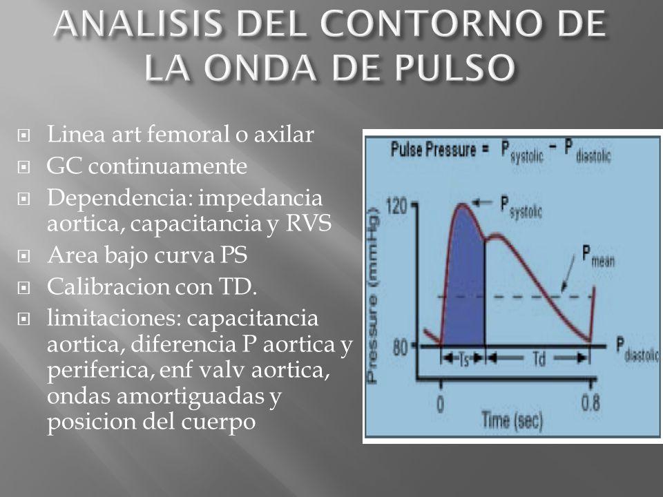 Linea art femoral o axilar GC continuamente Dependencia: impedancia aortica, capacitancia y RVS Area bajo curva PS Calibracion con TD. limitaciones: c