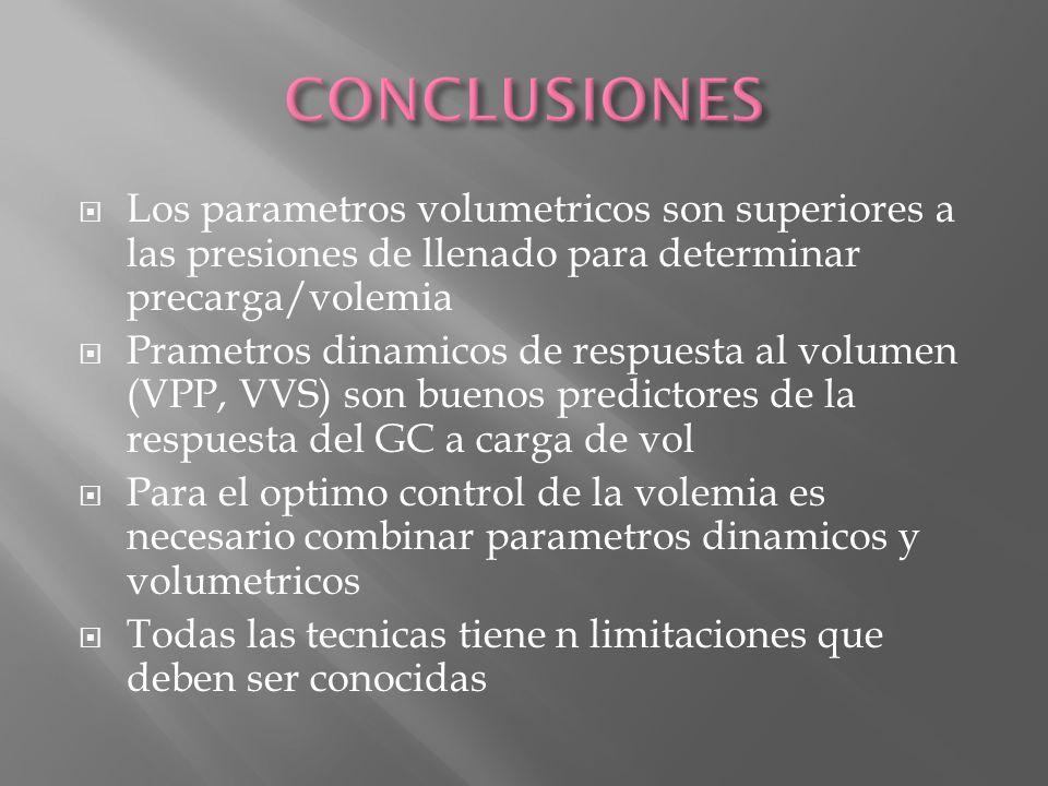 Los parametros volumetricos son superiores a las presiones de llenado para determinar precarga/volemia Prametros dinamicos de respuesta al volumen (VP
