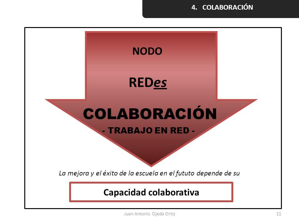 Juan Antonio Ojeda Ortiz11 NODO REDes COLABORACIÓN - TRABAJO EN RED - La mejora y el éxito de la escuela en el fututo depende de su Capacidad colabora