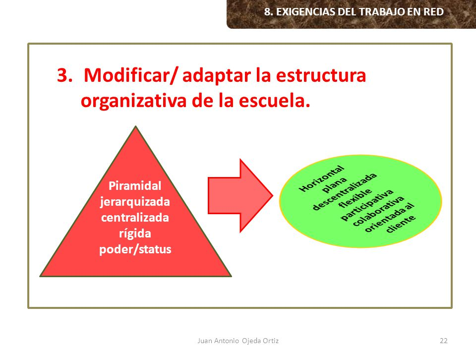 Juan Antonio Ojeda Ortiz22 3.Modificar/ adaptar la estructura organizativa de la escuela. Piramidal jerarquizada centralizada rígida poder/status 8. E