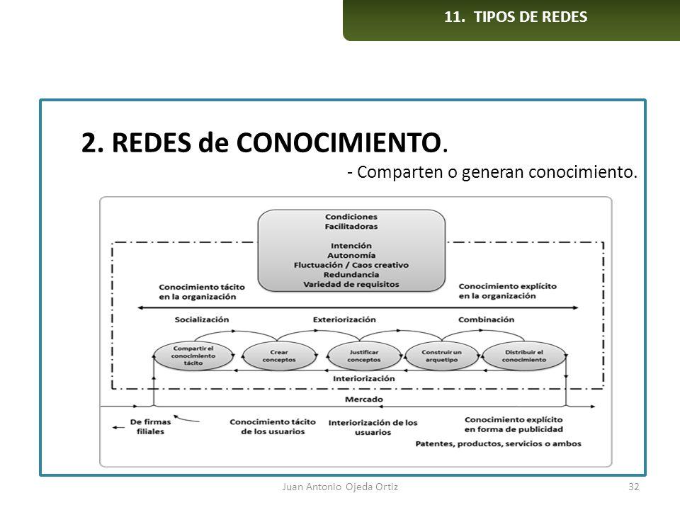 Juan Antonio Ojeda Ortiz32 2. REDES de CONOCIMIENTO. - Comparten o generan conocimiento. 11. TIPOS DE REDES