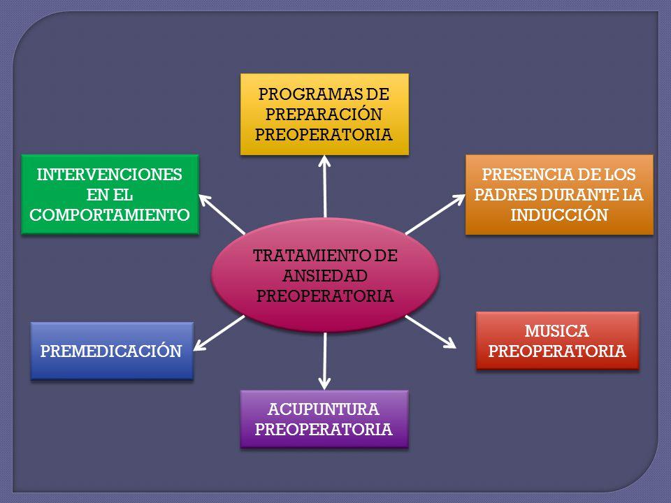TRATAMIENTO DE ANSIEDAD PREOPERATORIA PROGRAMAS DE PREPARACIÓN PREOPERATORIA PRESENCIA DE LOS PADRES DURANTE LA INDUCCIÓN MUSICA PREOPERATORIA ACUPUNT