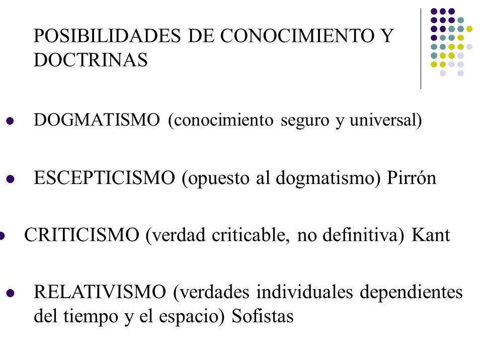 POSIBILIDADES DE CONOCIMIENTO Y DOCTRINAS PERSPECTIVISMO (verdad absoluta pero inalcanzable completamente) Ortega y Gasset CONSTRUCTIVISMO (verdad construida por los observadores)