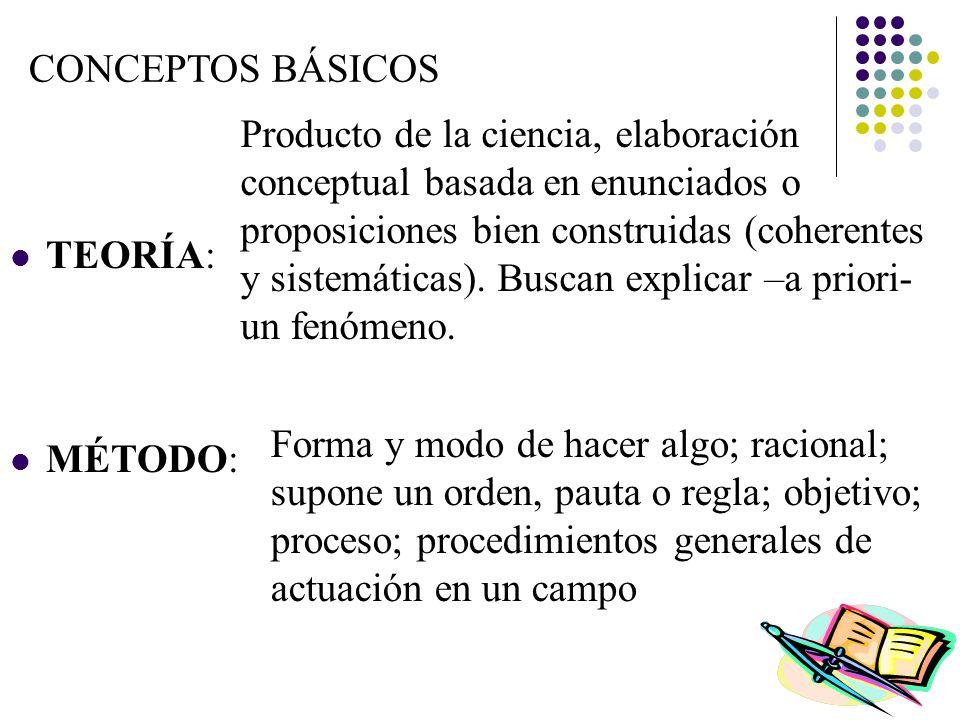 CONCEPTOS BÁSICOS INVESTIGACIÓN: Aspecto práctico de la ciencia ir tras las huellas; indagar rasgos, aspecto o característica de algún fenómeno.