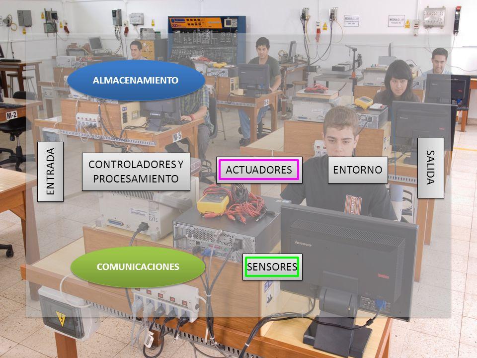 SALIDA ENTRADA SENSORES ACTUADORES CONTROLADORES Y PROCESAMIENTO ENTORNO ALMACENAMIENTO COMUNICACIONES