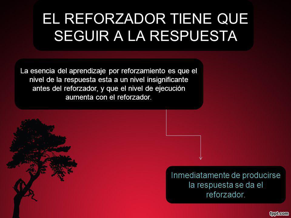 EL REFORZADOR TIENE QUE SEGUIR A LA RESPUESTA Inmediatamente de producirse la respuesta se da el reforzador.