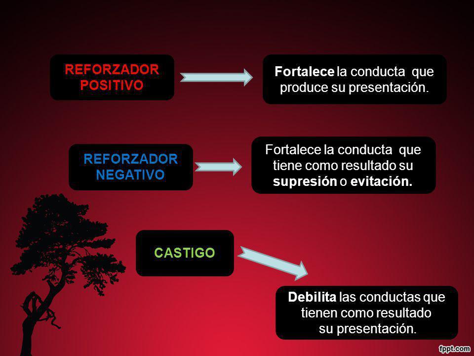 Fortalece la conducta que tiene como resultado su supresión o evitación. REFORZADOR POSITIVO Debilita las conductas que tienen como resultado su prese