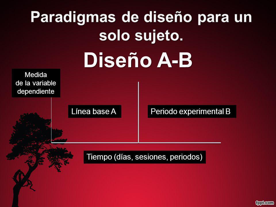 Periodo experimental BLínea base A Medida de la variable dependiente Tiempo (días, sesiones, periodos)
