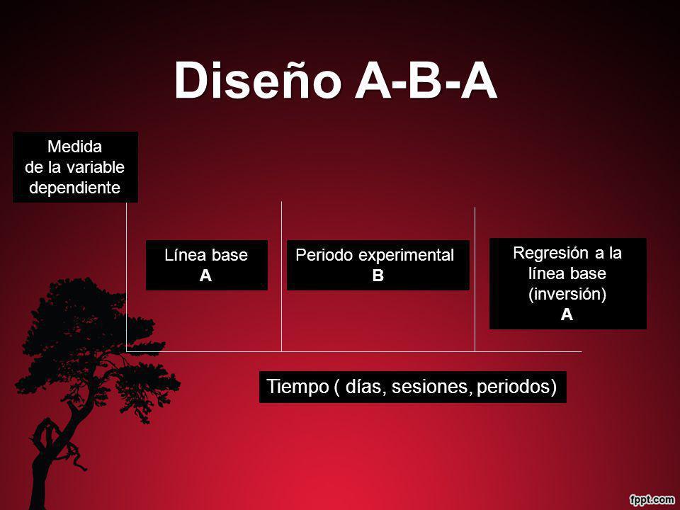 Periodo experimental B Línea base A Medida de la variable dependiente Tiempo ( días, sesiones, periodos) Regresión a la línea base (inversión) A