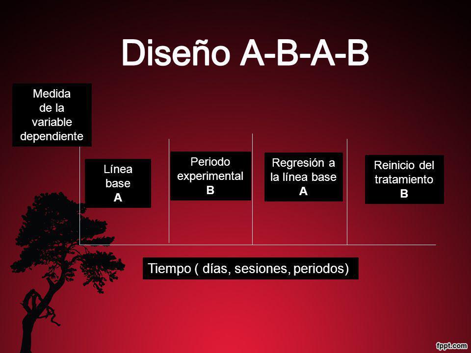 Periodo experimental B Línea base A Medida de la variable dependiente Tiempo ( días, sesiones, periodos) Regresión a la línea base A Reinicio del trat