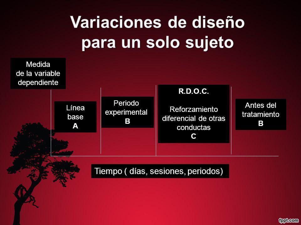 Periodo experimental B Línea base A Medida de la variable dependiente R.D.O.C. Reforzamiento diferencial de otras conductas C Antes del tratamiento B